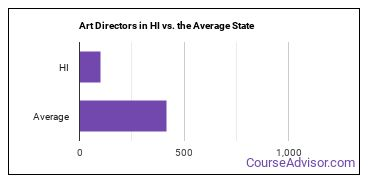 Art Directors in HI vs. the Average State
