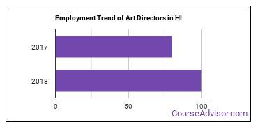 Art Directors in HI Employment Trend