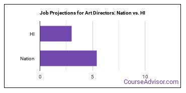 Job Projections for Art Directors: Nation vs. HI