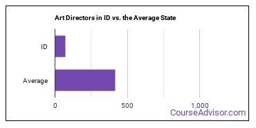 Art Directors in ID vs. the Average State