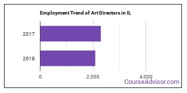 Art Directors in IL Employment Trend