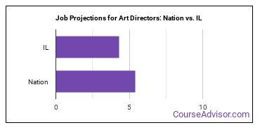 Job Projections for Art Directors: Nation vs. IL