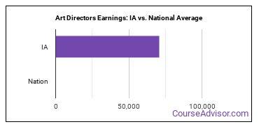 Art Directors Earnings: IA vs. National Average