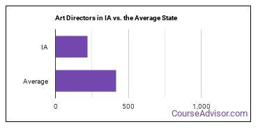 Art Directors in IA vs. the Average State