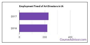 Art Directors in IA Employment Trend