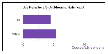 Job Projections for Art Directors: Nation vs. IA