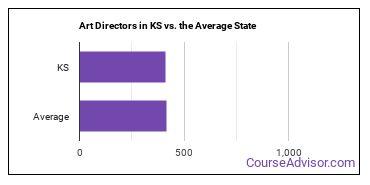 Art Directors in KS vs. the Average State