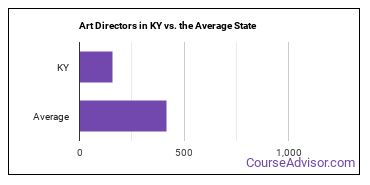 Art Directors in KY vs. the Average State