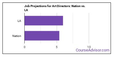 Job Projections for Art Directors: Nation vs. LA