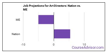 Job Projections for Art Directors: Nation vs. ME