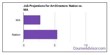 Job Projections for Art Directors: Nation vs. MA