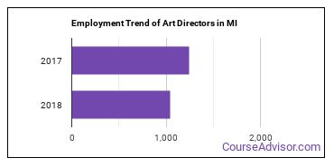 Art Directors in MI Employment Trend