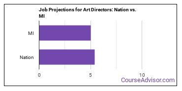 Job Projections for Art Directors: Nation vs. MI