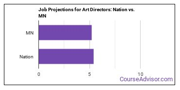 Job Projections for Art Directors: Nation vs. MN