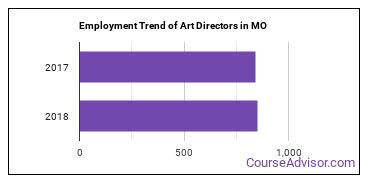 Art Directors in MO Employment Trend