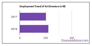 Art Directors in NE Employment Trend