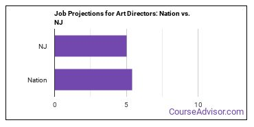 Job Projections for Art Directors: Nation vs. NJ