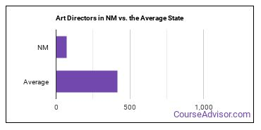 Art Directors in NM vs. the Average State