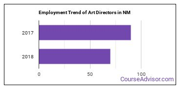 Art Directors in NM Employment Trend