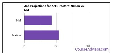 Job Projections for Art Directors: Nation vs. NM