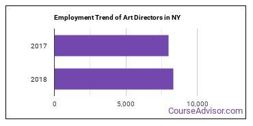 Art Directors in NY Employment Trend