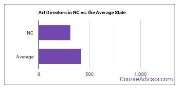 Art Directors in NC vs. the Average State