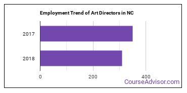 Art Directors in NC Employment Trend