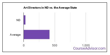 Art Directors in ND vs. the Average State