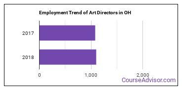 Art Directors in OH Employment Trend