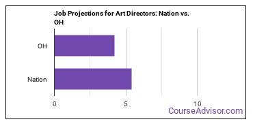 Job Projections for Art Directors: Nation vs. OH