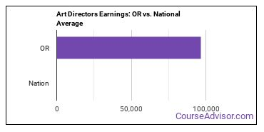 Art Directors Earnings: OR vs. National Average
