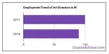 Art Directors in RI Employment Trend