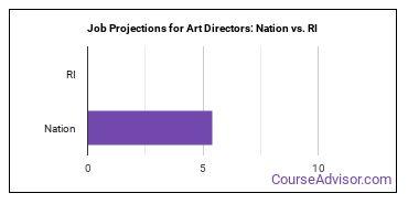 Job Projections for Art Directors: Nation vs. RI