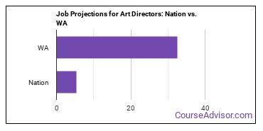 Job Projections for Art Directors: Nation vs. WA