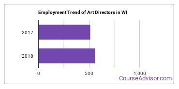 Art Directors in WI Employment Trend