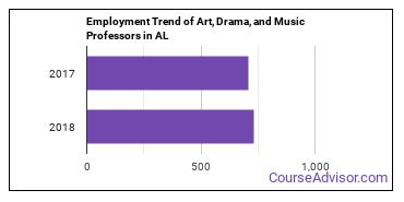 Art, Drama, and Music Professors in AL Employment Trend