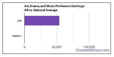 Art, Drama, and Music Professors Earnings: AR vs. National Average