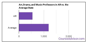 Art, Drama, and Music Professors in AR vs. the Average State