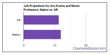 Job Projections for Art, Drama, and Music Professors: Nation vs. AR