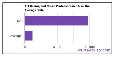 Art, Drama, and Music Professors in CA vs. the Average State