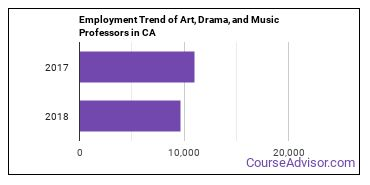 Art, Drama, and Music Professors in CA Employment Trend