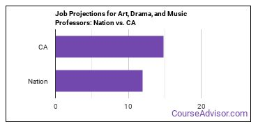 Job Projections for Art, Drama, and Music Professors: Nation vs. CA