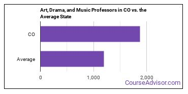 Art, Drama, and Music Professors in CO vs. the Average State