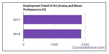 Art, Drama, and Music Professors in CO Employment Trend