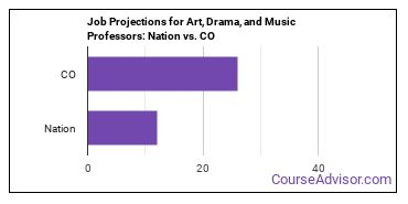Job Projections for Art, Drama, and Music Professors: Nation vs. CO
