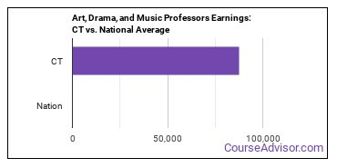 Art, Drama, and Music Professors Earnings: CT vs. National Average