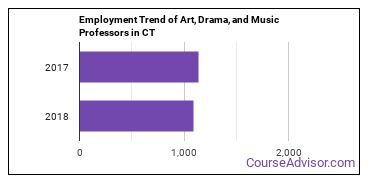 Art, Drama, and Music Professors in CT Employment Trend