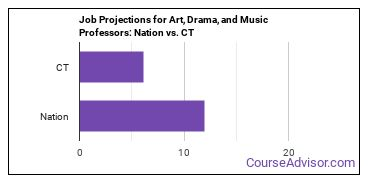 Job Projections for Art, Drama, and Music Professors: Nation vs. CT