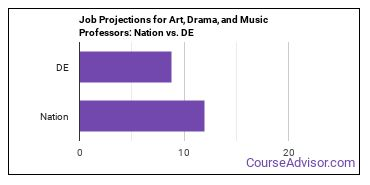 Job Projections for Art, Drama, and Music Professors: Nation vs. DE