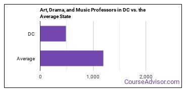 Art, Drama, and Music Professors in DC vs. the Average State